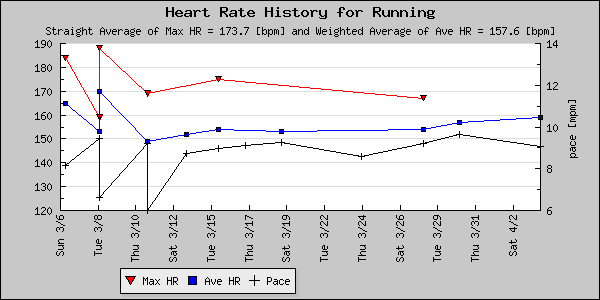 resting heart rate chart. Figure 28: The heart rate plot