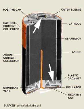 Car Battery Fluid Dangerous